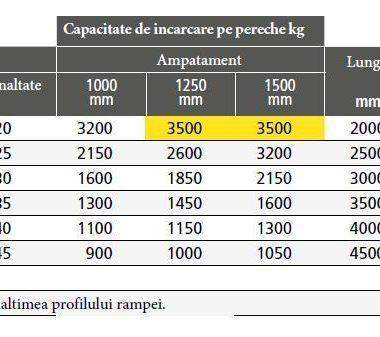 Rampe de incarcare max. 3500 kg/pereche – aliaj aluminiu – M075 | METALMEC